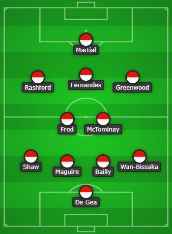 Manchester United vs Aston Villa Predicted line up